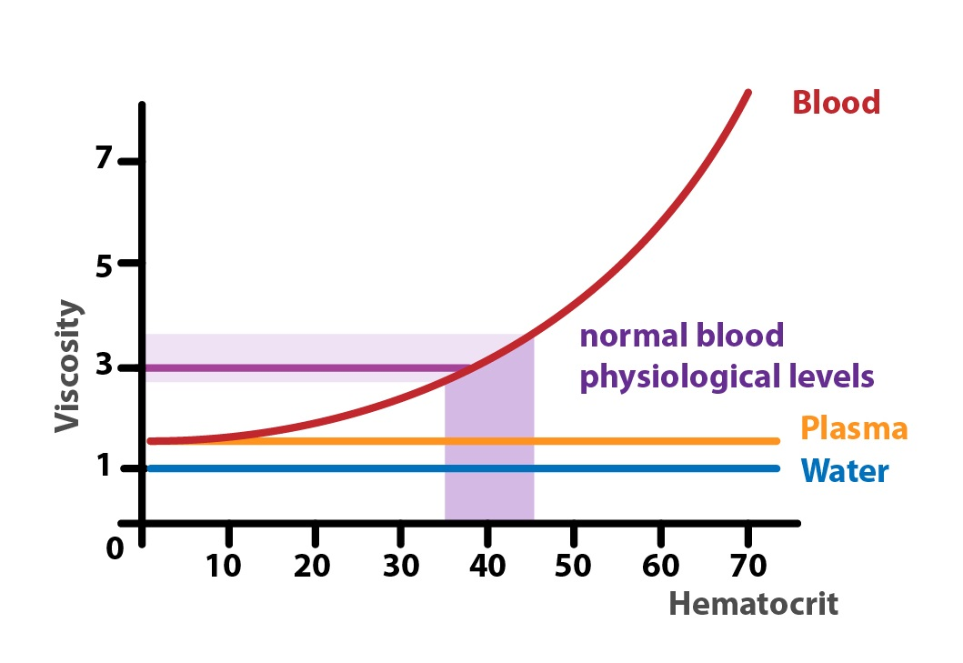 what is the relationship between blood viscosity and flow