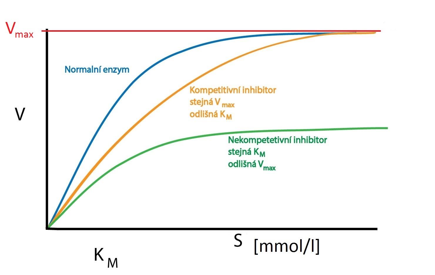 graf inhibice-01