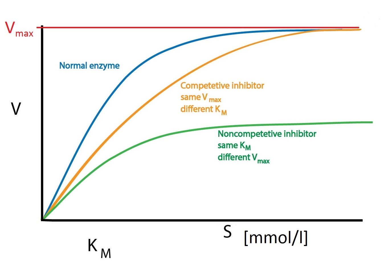 enzyme inhibition Uncompetitive inhibition is unique in that the inhibitor binds to the enzyme-substrate complex this could imply that the binding site for the inhibitor is accessible only after the enzyme has bound to its substrate.